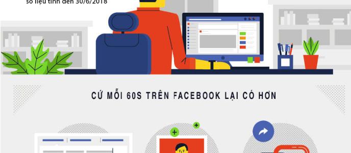 [Infographic] Những thống kê về Facebook mà các Marketer trên thế giới cần biết